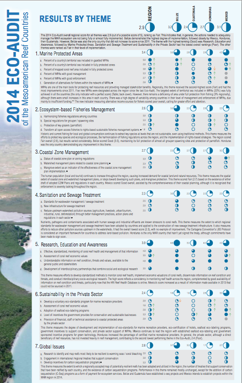 P 2014 Eco Audit Regional Results