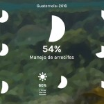 Guatemala Interactivo